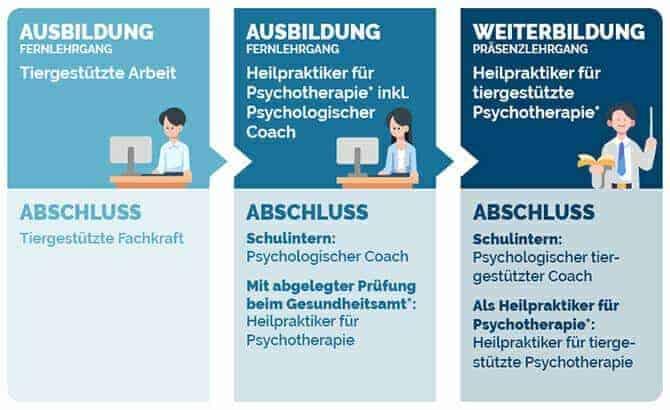 heilpraktiker fuer tiergestuetzte psychotherapie ausbildung abschluesse und voraussetzungen