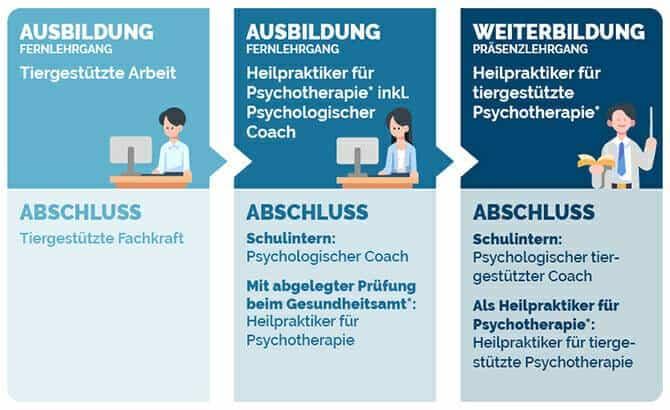Heilpraktiker für tiergestützte Psychotherapie Ausbildung - Abschlüsse und Voraussetzungen